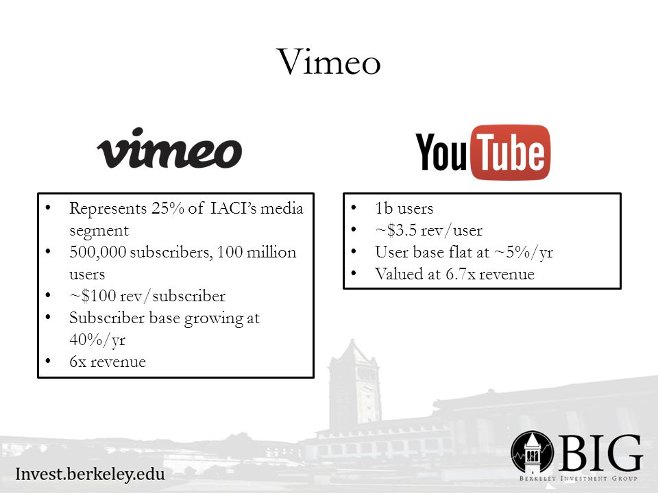 Vimeo Represents 25% of IACI's media segment 500,000 subscribers, 100 million users ~$100 rev/subscriber Subscriber base growing at 40%/yr 6x revenue 1b users ~$3.5 rev/user User base flat at ~5%/yr Valued at 6.7x revenue