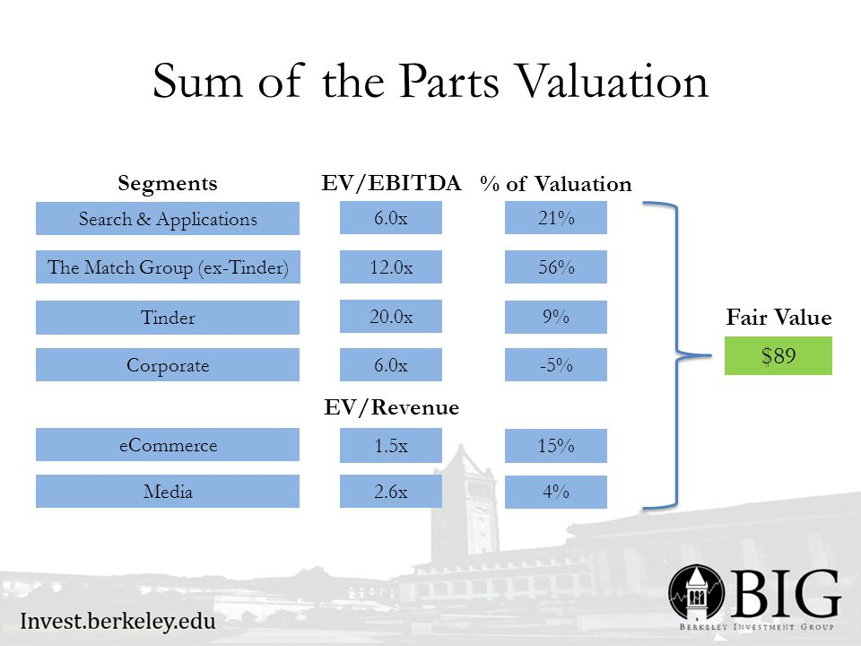 Sum of the Parts Valuation Search & Applications The Match Group (ex-Tinder) Tinder Corporate eCommerce Media Segments EV/EBITDA EV/Revenue 6.0x 12.0x