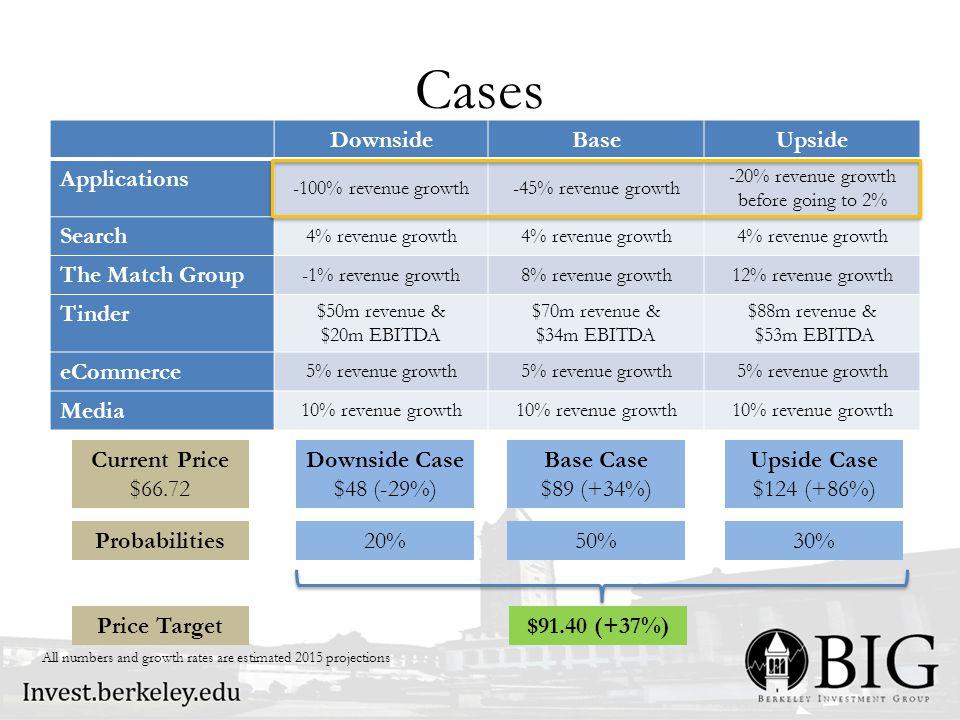 Cases Upside Case $124 (+86%) Base Case $89 (+34%) Downside Case $48 (-29%) Current Price $66.72 DownsideBaseUpside Applications -100% revenue growth-