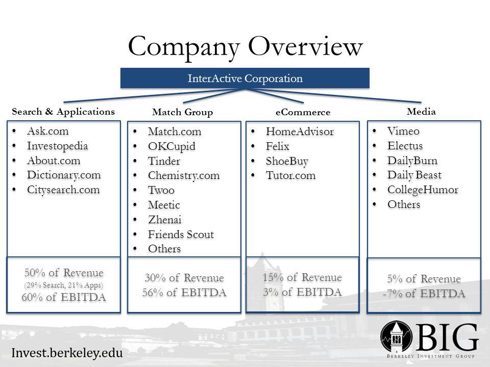 Company Overview Ask.com Investopedia About.com Dictionary.com Citysearch.com Ask.com Investopedia About.com Dictionary.com Citysearch.com InterActive