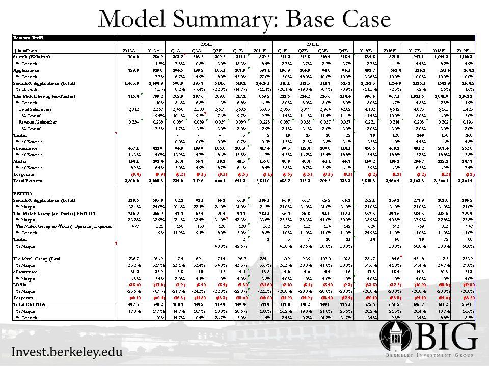 Model Summary: Base Case