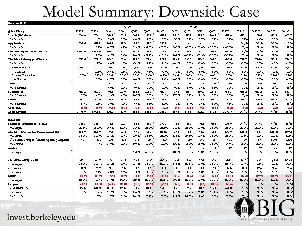 Model Summary: Downside Case