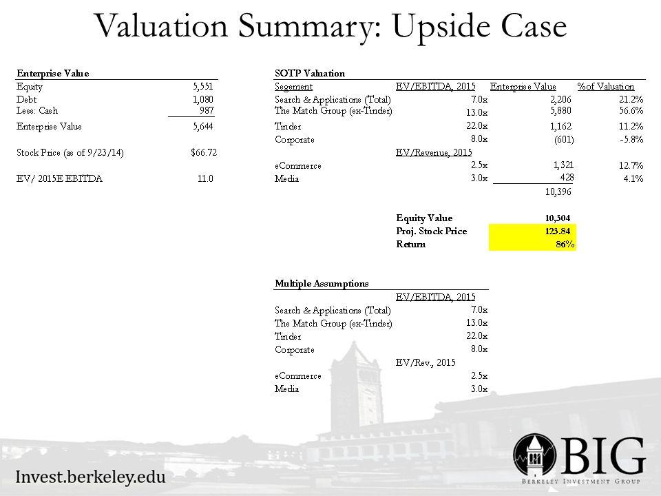 Valuation Summary: Upside Case