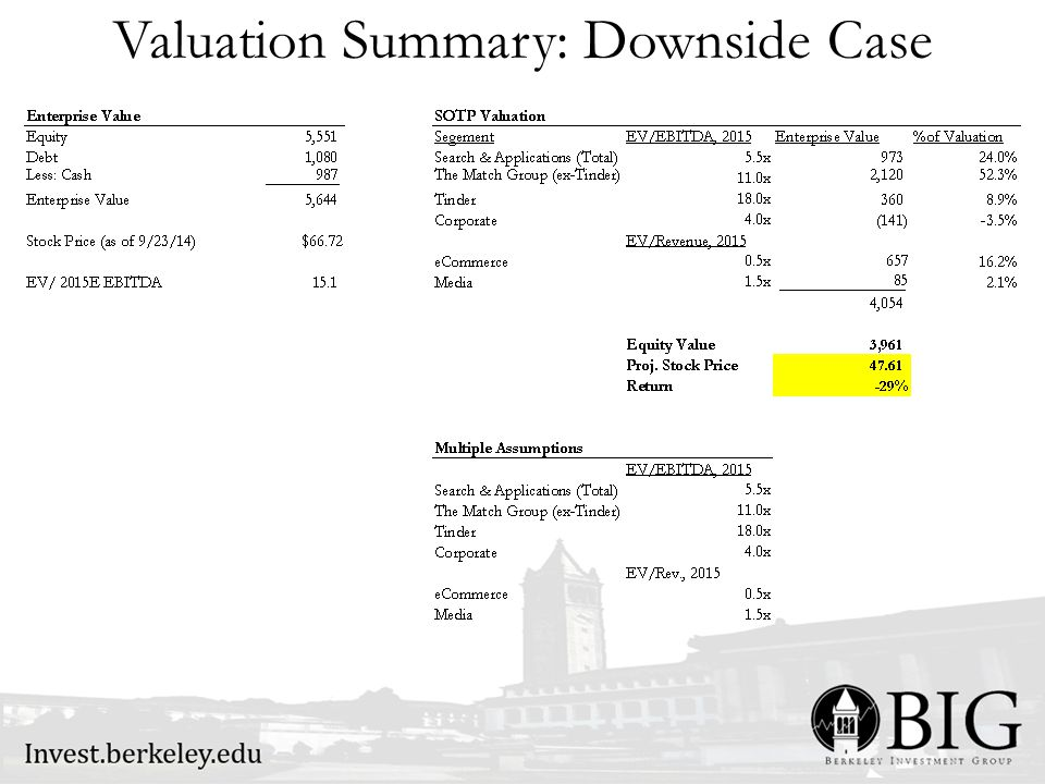 Valuation Summary: Downside Case