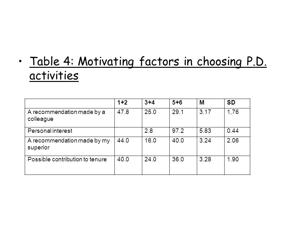 Table 4: Motivating factors in choosing P.D. activities 1+23+45+6MSD A recommendation made by a colleague 47.825.029.13.171,76 Personal interest 2.897