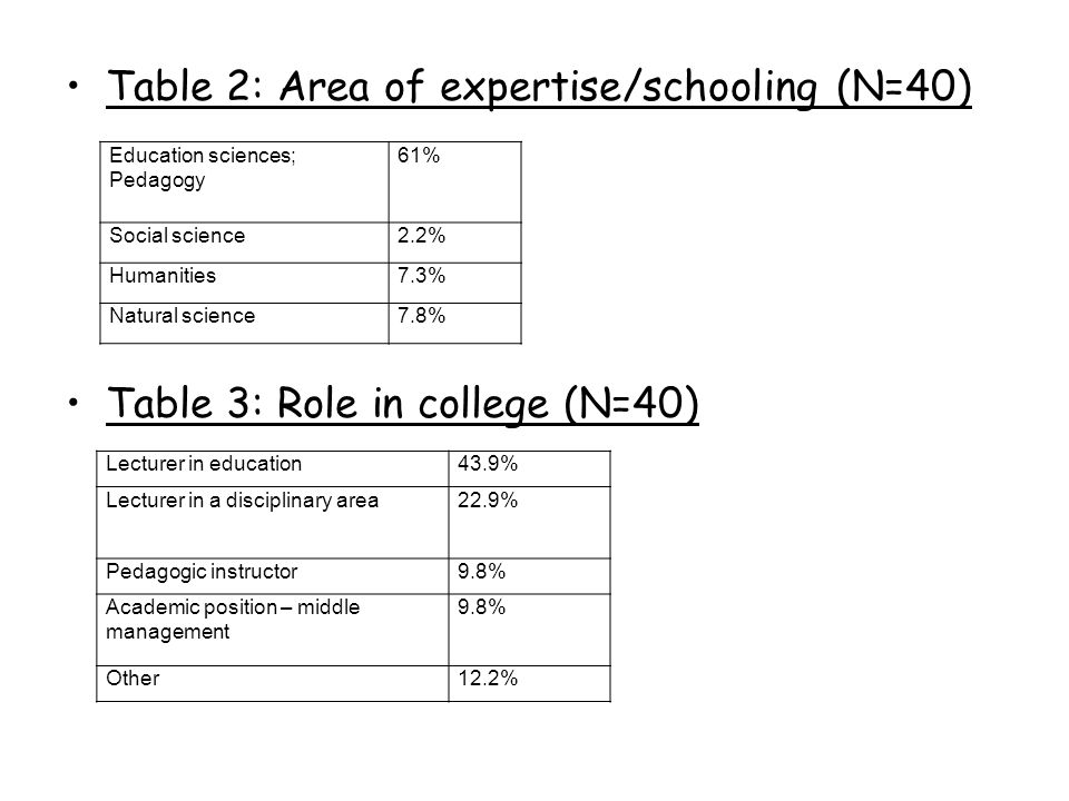 Questionnaire Part 1: Background data i.e., tenure, academic degree and area of expertise.