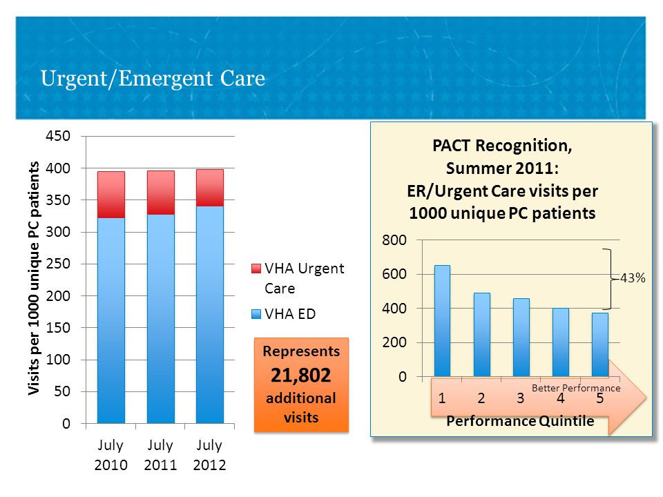 VETERANS HEALTH ADMINISTRATION Better Performance Urgent/Emergent Care 43%