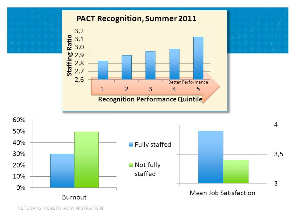 VETERANS HEALTH ADMINISTRATION Better Performance PACT Personnel Survey, Summer 2012