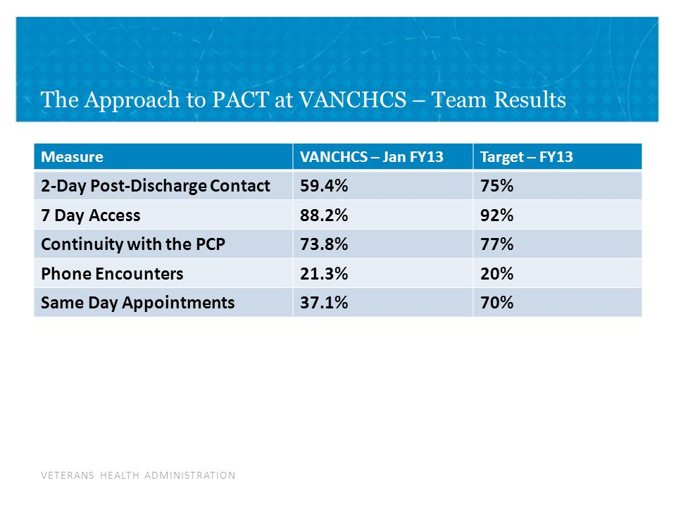 VETERANS HEALTH ADMINISTRATION The Approach to PACT at VANCHCS – Team Results MeasureVANCHCS – Jan FY13Target – FY13 2-Day Post-Discharge Contact59.4%75% 7 Day Access88.2%92% Continuity with the PCP73.8%77% Phone Encounters21.3%20% Same Day Appointments37.1%70%