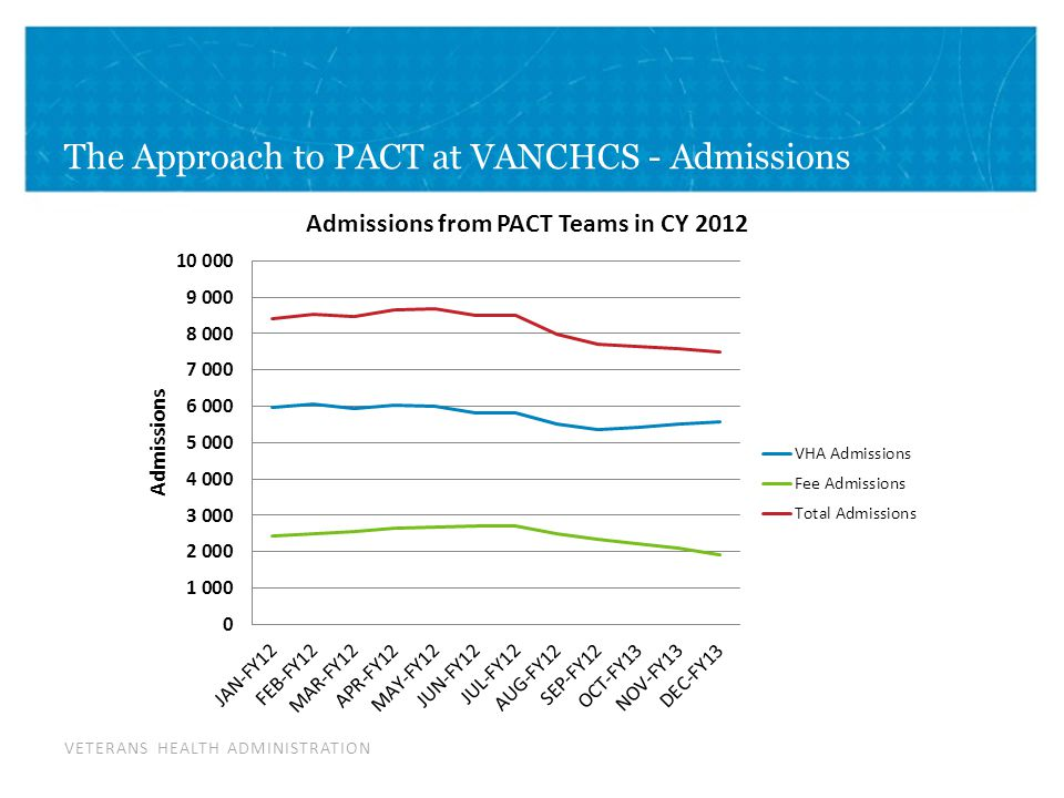 VETERANS HEALTH ADMINISTRATION The Approach to PACT at VANCHCS - Admissions