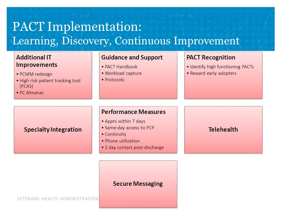 VETERANS HEALTH ADMINISTRATION PACT Implementation: Learning, Discovery, Continuous Improvement Additional IT Improvements PCMM redesign High risk patient tracking tool (PCAS) PC Almanac Guidance and Support PACT Handbook Workload capture Protocols PACT Recognition Identify high functioning PACTs Reward early adopters Specialty Integration Performance Measures Appts within 7 days Same-day access to PCP Continuity Phone utilization 2 day contact post-discharge Telehealth Secure Messaging