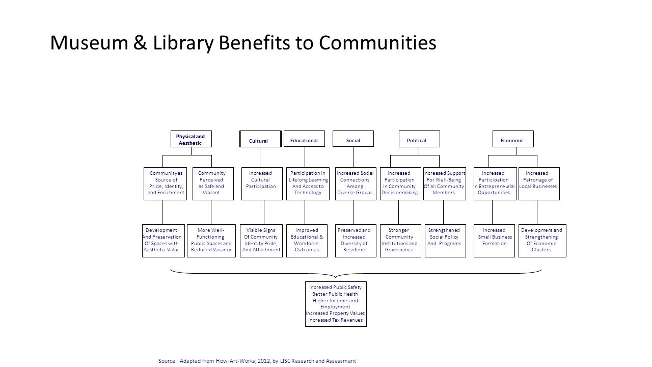 Museum & Library Benefits to Communities SocialPoliticalEconomic Cultural Physical and Aesthetic Community as Source of Pride, Identity, and Enrichmen