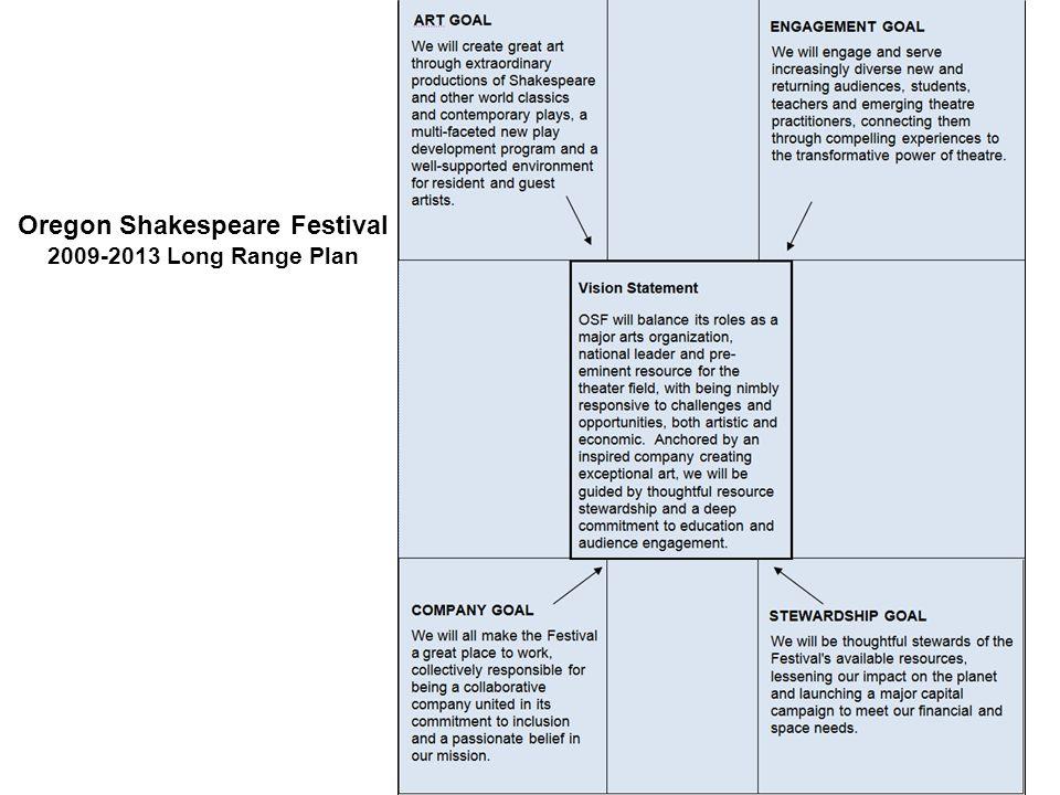 Oregon Shakespeare Festival 2009-2013 Long Range Plan
