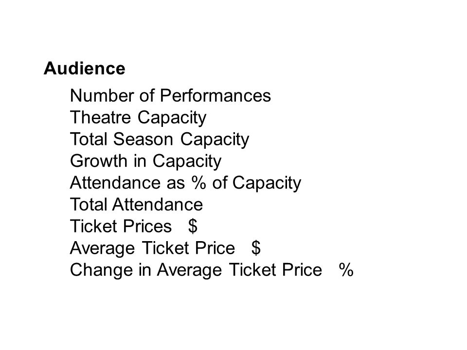 Number of Performances Theatre Capacity Total Season Capacity Growth in Capacity Attendance as % of Capacity Total Attendance Ticket Prices $ Average Ticket Price $ Change in Average Ticket Price % Audience