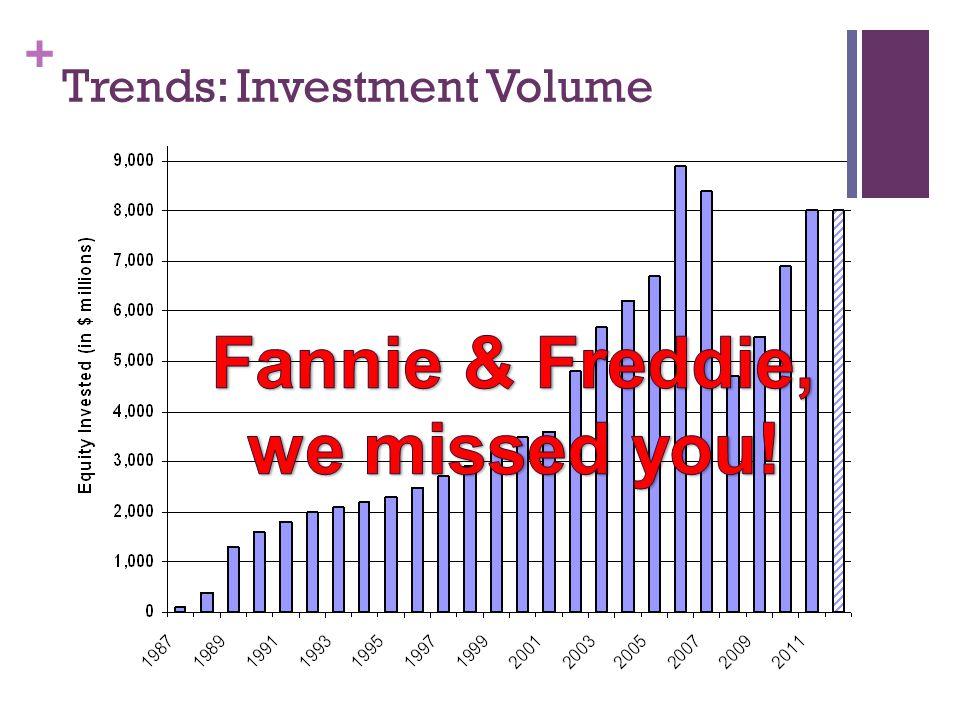 + Trends: Investment Volume