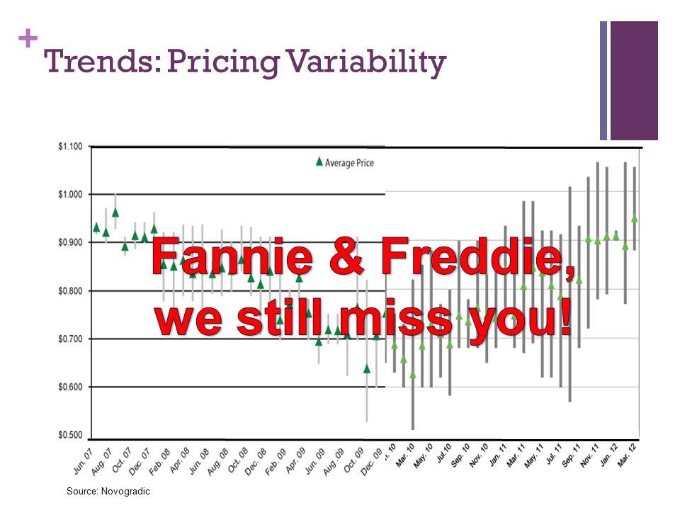 + Trends: Pricing Variability Source: Novogradic