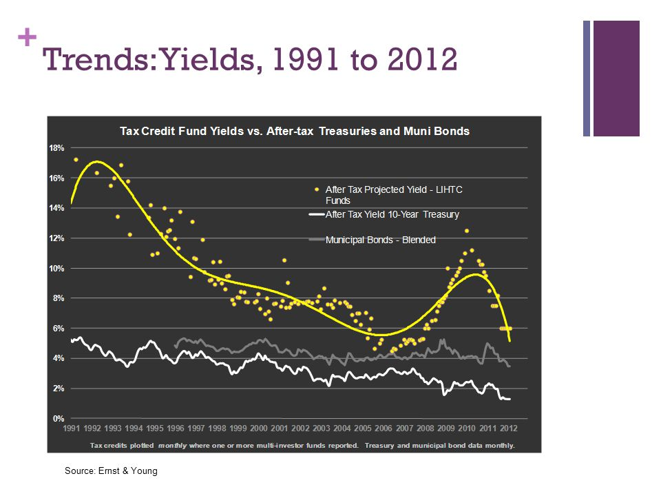 + Trends: Yields, 1991 to 2012 Source: Ernst & Young