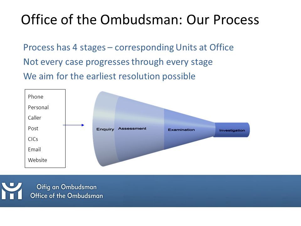 Office of the Ombudsman: Our Process Process has 4 stages – corresponding Units at Office Not every case progresses through every stage We aim for the earliest resolution possible Phone Personal Caller Post CICs Email Website