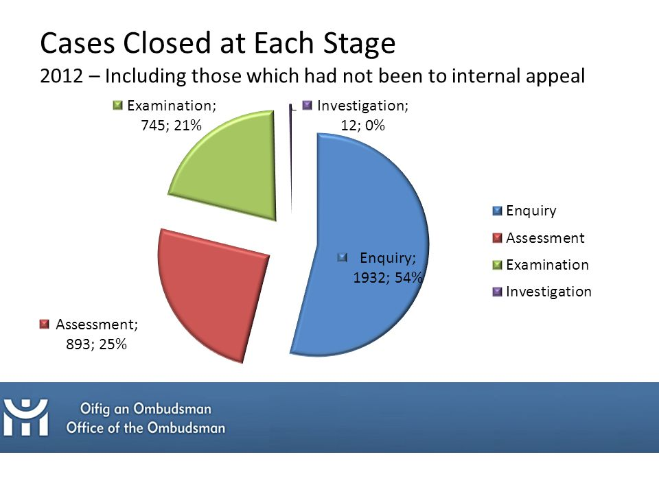 Cases Closed at Each Stage 2012 – Including those which had not been to internal appeal