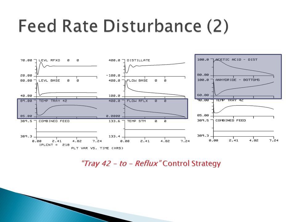 Tray 42 – to – Reflux Control Strategy