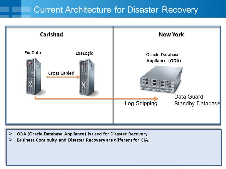 22 Key Activities  Database Migration (Linux-Itanium) to Oracle Exadata (Linux).