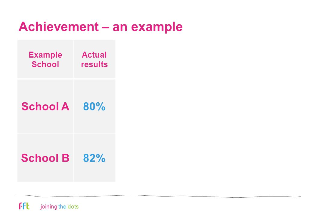 joining the dots Achievement – an example 10 Example School Actual results Estimated results Difference (Act vs Est) Interpretation School A80%75%+ 5% Pupils achieved 5% higher than expected (positive value added) School B82%90%- 8% Pupils achieved 8% lower than expected (negative value added)
