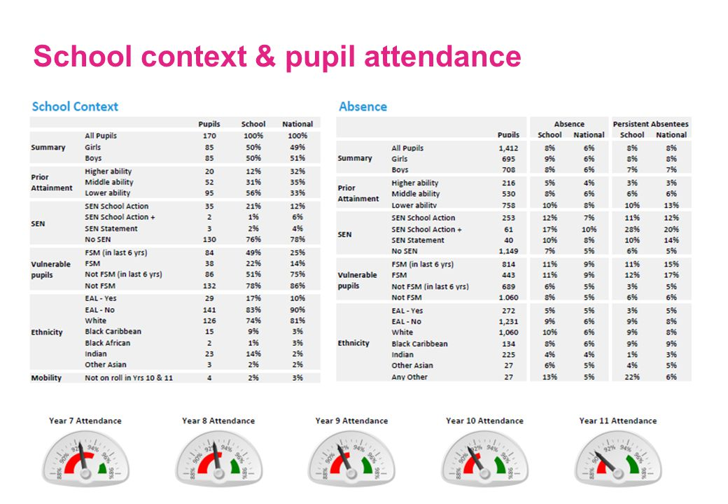 joining the dots School context & pupil attendance 14