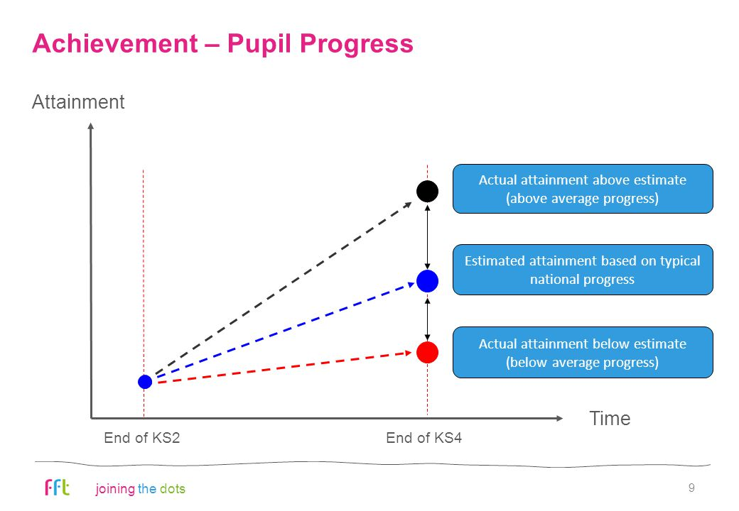 joining the dots 9 Achievement – Pupil Progress End of KS2End of KS4 Attainment Time Actual attainment above estimate (above average progress) Actual attainment below estimate (below average progress) Estimated attainment based on typical national progress