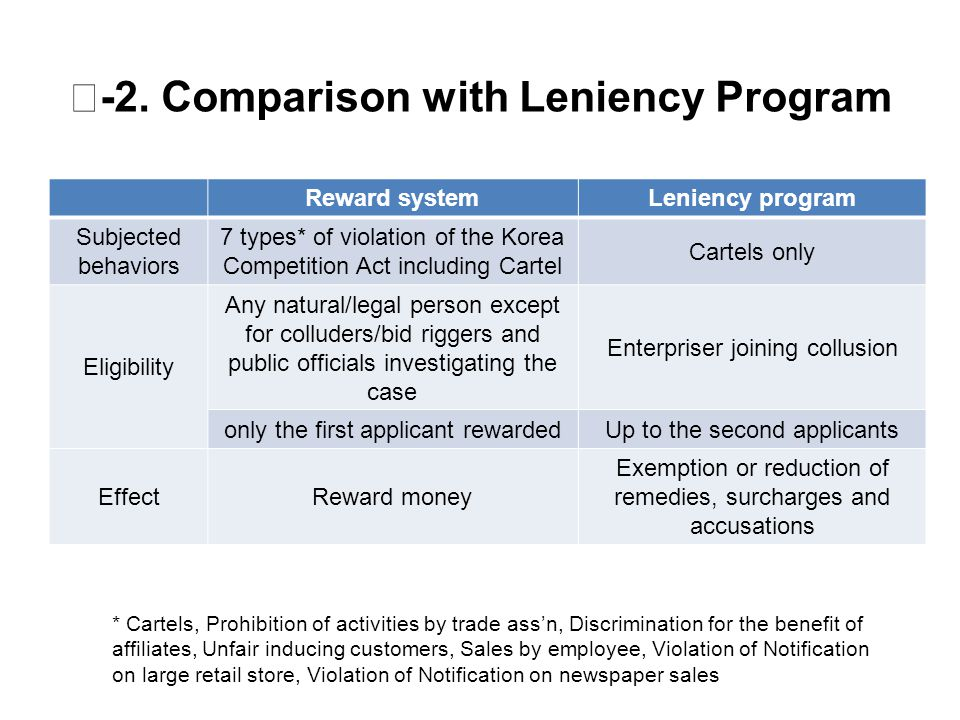 Ⅲ -2. Comparison with Leniency Program Reward systemLeniency program Subjected behaviors 7 types* of violation of the Korea Competition Act including