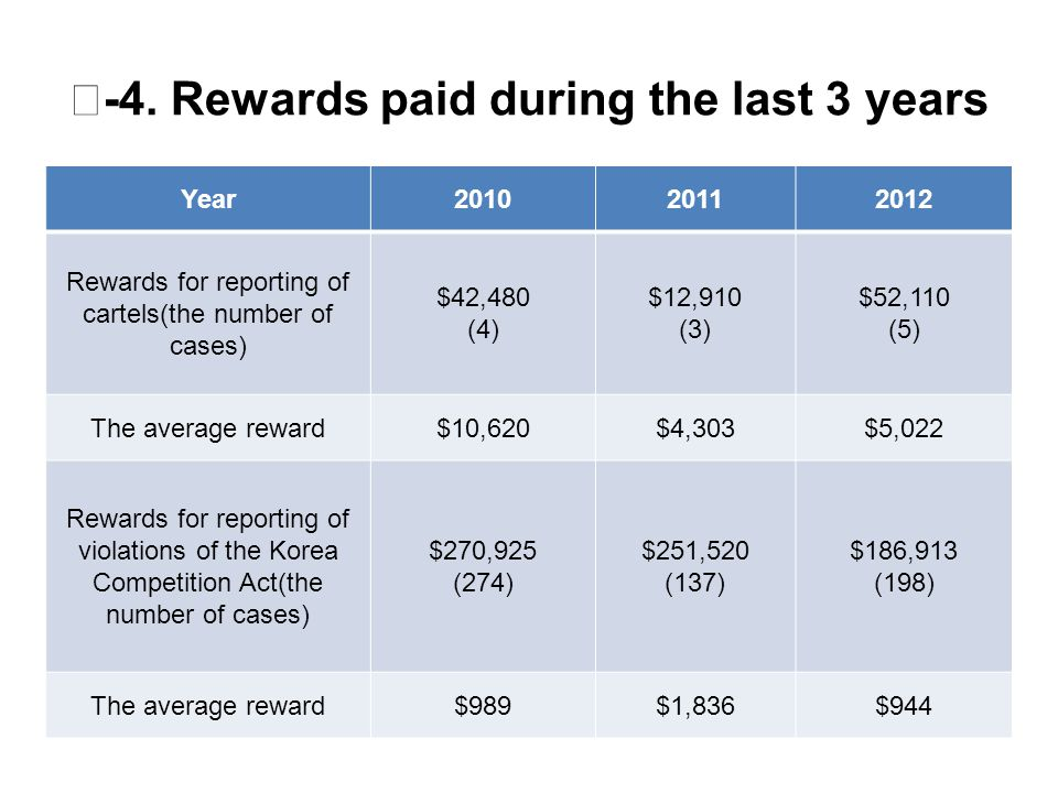 Ⅲ -4. Rewards paid during the last 3 years Year201020112012 Rewards for reporting of cartels(the number of cases) $42,480 (4) $12,910 (3) $52,110 (5)