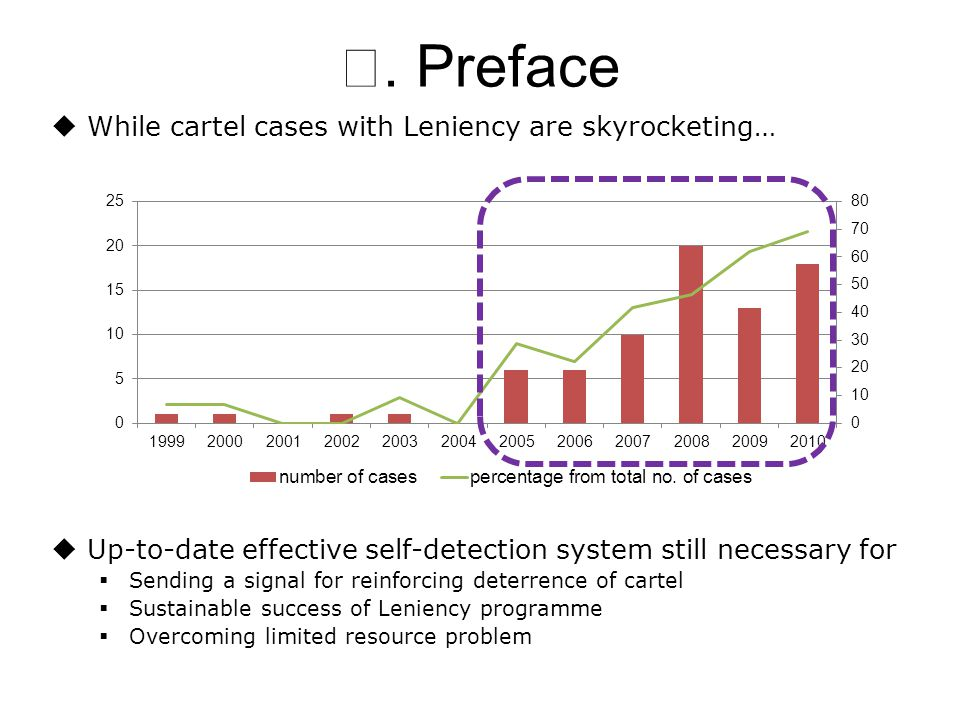  While cartel cases with Leniency are skyrocketing…  Up-to-date effective self-detection system still necessary for  Sending a signal for reinforci