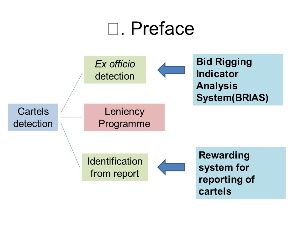 Cartels detection Ex officio detection Identification from report Bid Rigging Indicator Analysis System(BRIAS) Rewarding system for reporting of carte