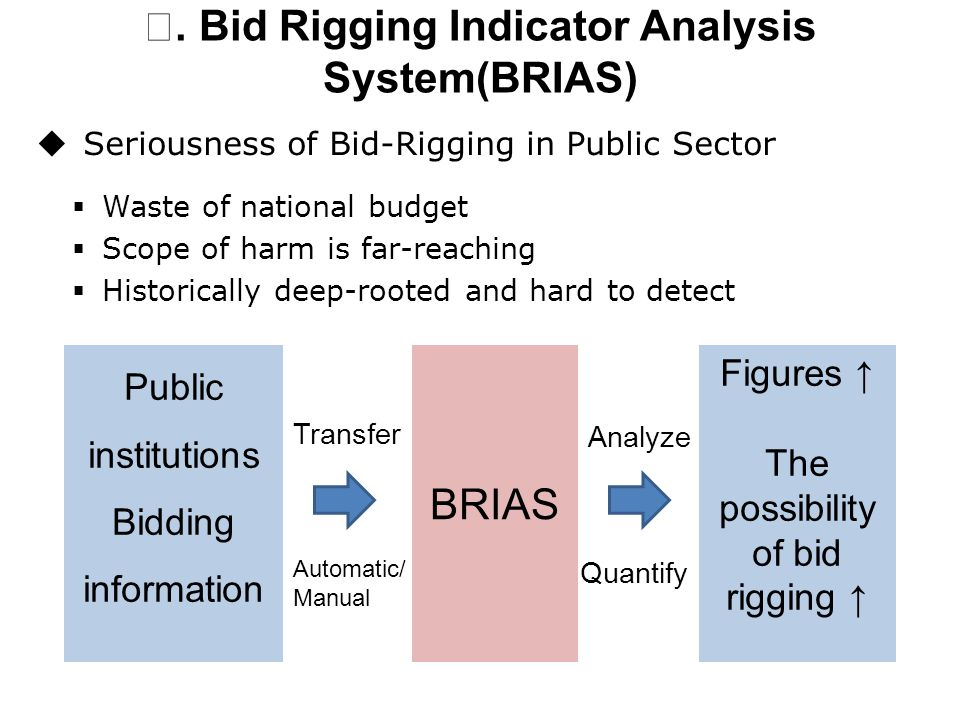 Ⅱ. Bid Rigging Indicator Analysis System(BRIAS) Public institutions Bidding information BRIAS Figures ↑ The possibility of bid rigging ↑ Transfer Auto