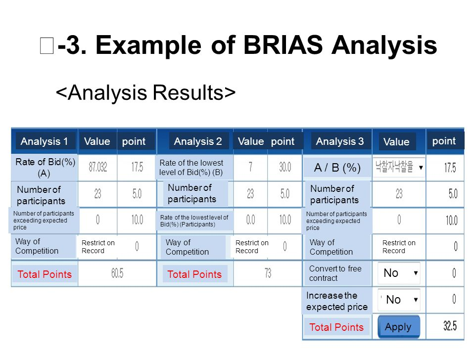 Ⅱ -3. Example of BRIAS Analysis Analysis 1Analysis 2Analysis 3Value point Rate of Bid(%) (A) Rate of the lowest level of Bid(%) (B) A / B (%) Number o