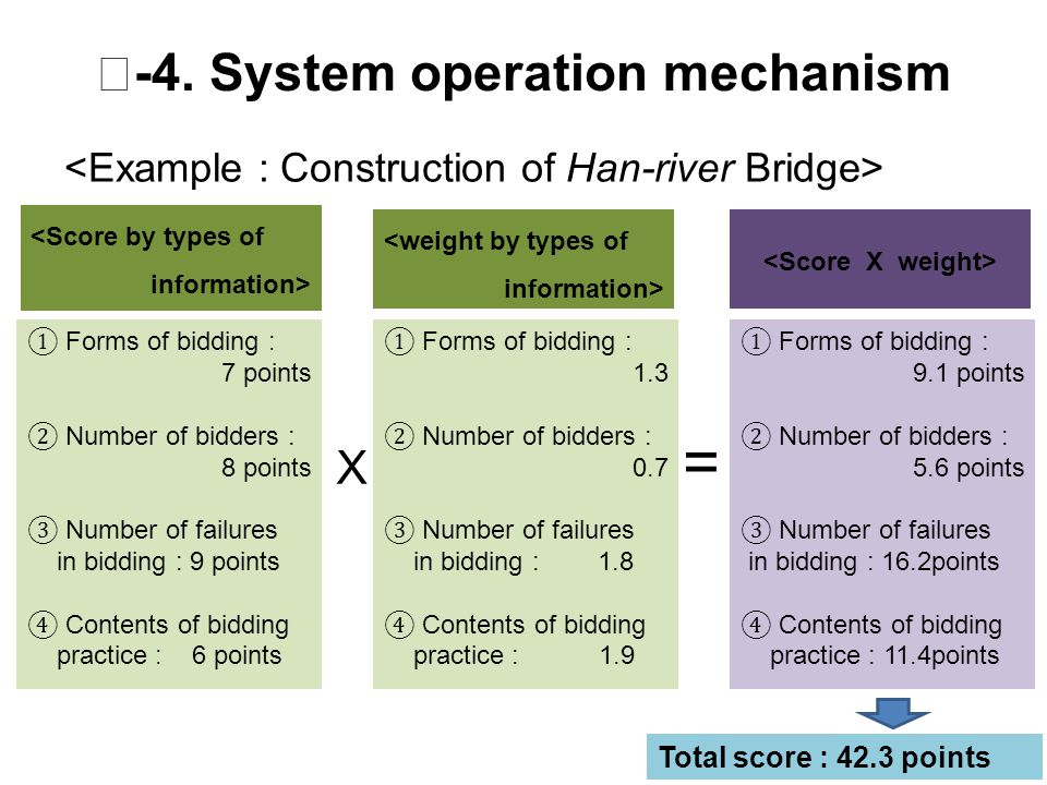 Ⅱ -4. System operation mechanism ① Forms of bidding : 7 points ② Number of bidders : 8 points ③ Number of failures in bidding : 9 points ④ Contents of