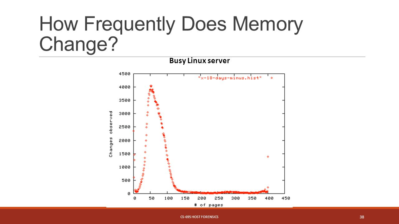 How Frequently Does Memory Change CS-695 HOST FORENSICS 38 Busy Linux server