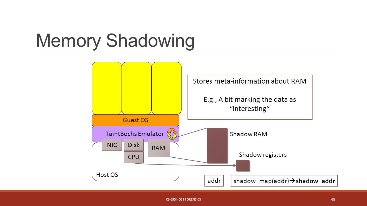 Memory Shadowing CS-695 HOST FORENSICS 45 TaintBochs Emulator Guest OS Host OS RAM DiskNIC Shadow RAM addrshadow_map(addr)  shadow_addr Stores meta-information about RAM E.g., A bit marking the data as interesting CPU Shadow registers