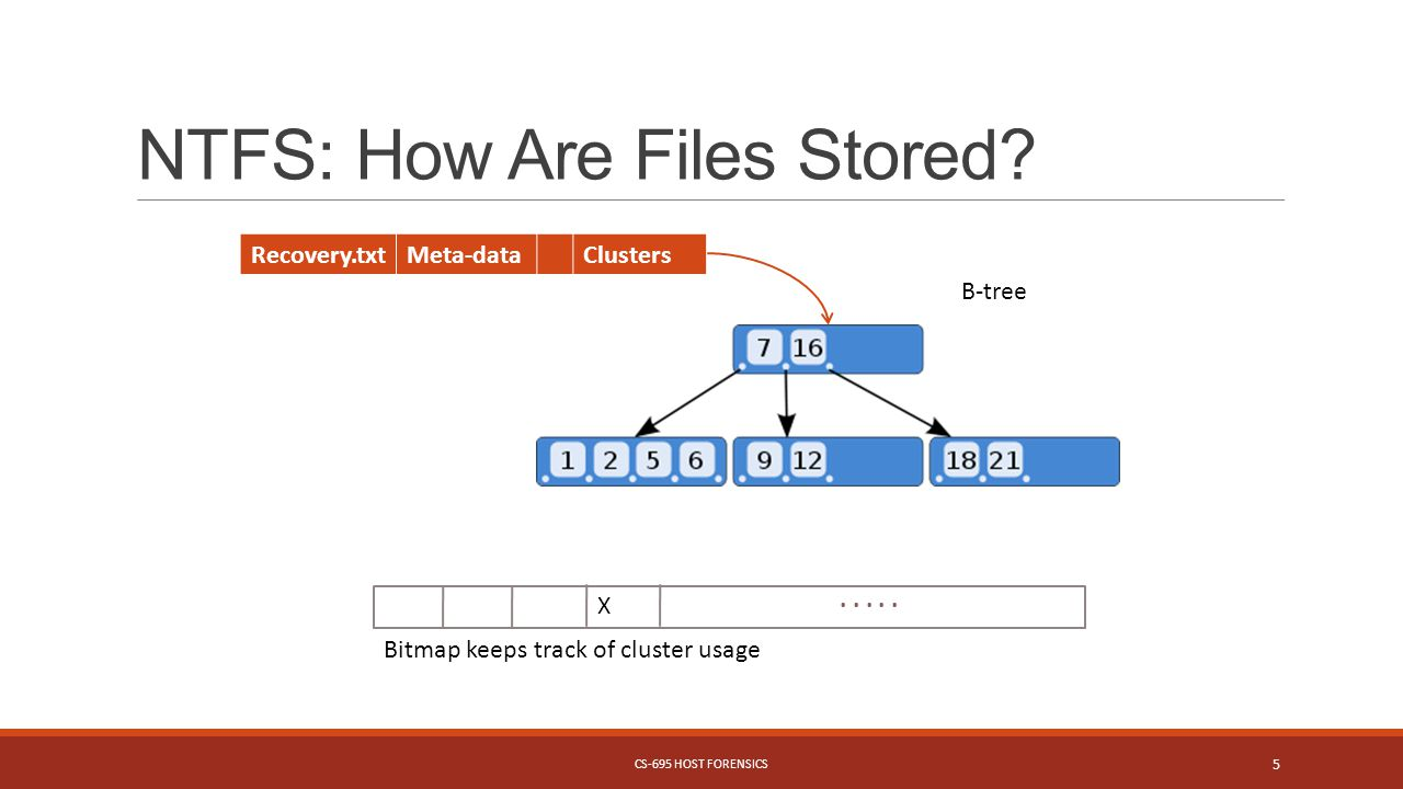 NTFS: How Are Files Stored. CS-695 HOST FORENSICS 5.....