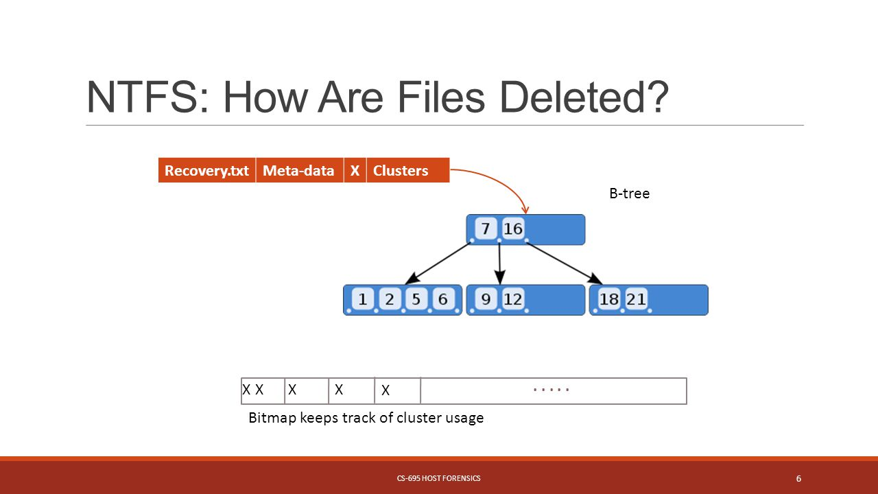 NTFS: How Are Files Deleted. CS-695 HOST FORENSICS 6.....
