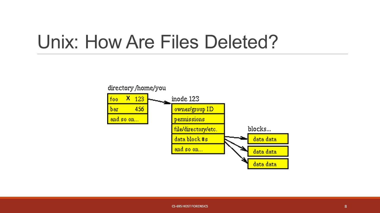Unix: How Are Files Deleted CS-695 HOST FORENSICS 8 X