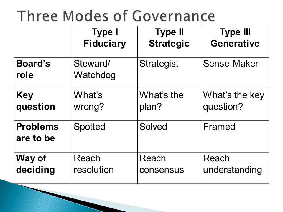 Type I Fiduciary Type II Strategic Type III Generative Board's role Steward/ Watchdog StrategistSense Maker Key question What's wrong.