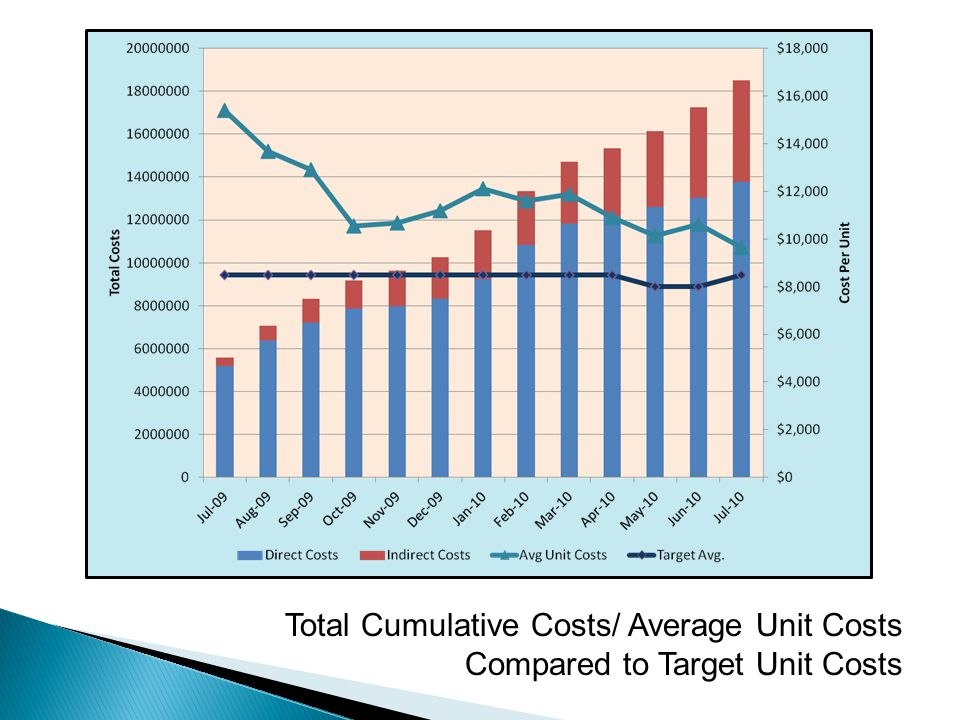 Total Cumulative Costs/ Average Unit Costs Compared to Target Unit Costs