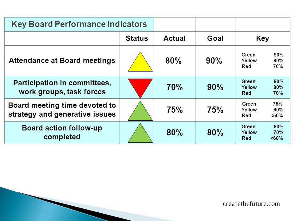 Key Board Performance Indicators StatusActualGoalKey Attendance at Board meetings 80% 90% Green 90% Yellow 80% Red 70% Participation in committees, work groups, task forces 70%90% Green 90% Yellow 80% Red 70% Board meeting time devoted to strategy and generative issues 75% Green 75% Yellow 60% Red <50% Board action follow-up completed 80% Green 80% Yellow 70% Red <60% createthefuture.com