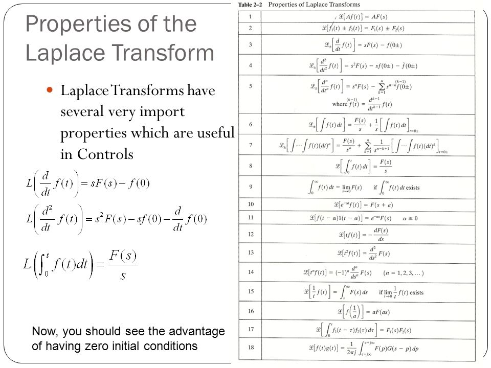Properties of the Laplace Transform Laplace Transforms have several very import properties which are useful in Controls Now, you should see the advant