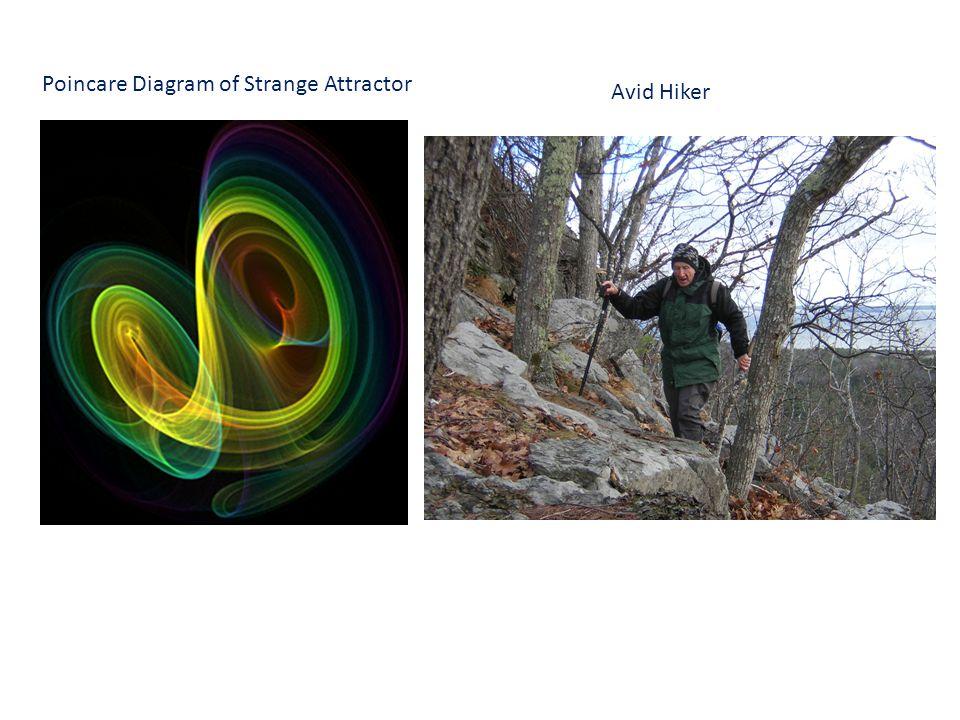 Poincare Diagram of Strange Attractor Avid Hiker
