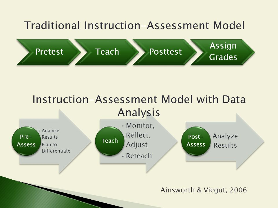 PretestTeachPosttest Assign Grades Traditional Instruction-Assessment Model Analyze Results Plan to Differentiate Pre- Assess Monitor, Reflect, Adjust