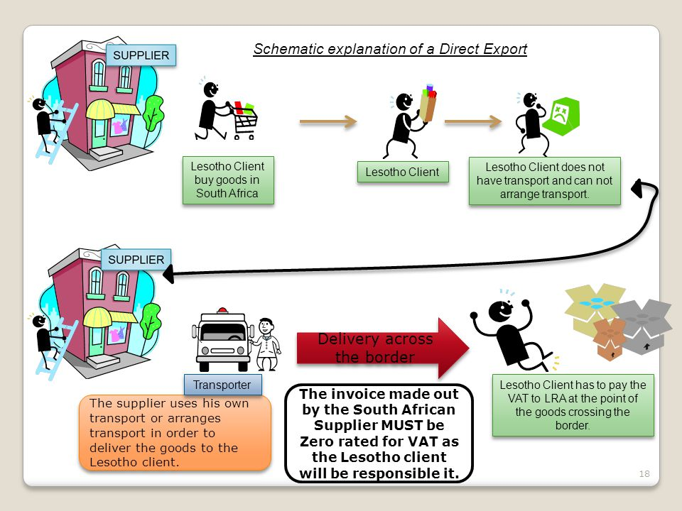 The supplier uses his own transport or arranges transport in order to deliver the goods to the Lesotho client. 18 Schematic explanation of a Direct Ex