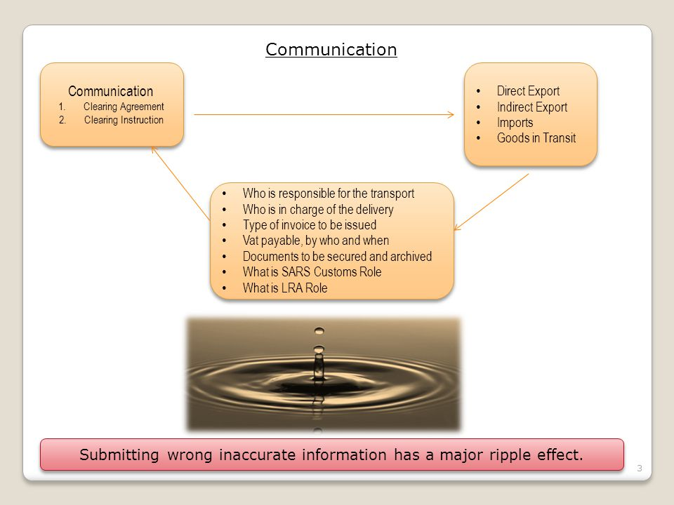 4 Communication In this exercise we will determine how important: * Clear * Understandable * Detailed Communication is, especially in our trade.