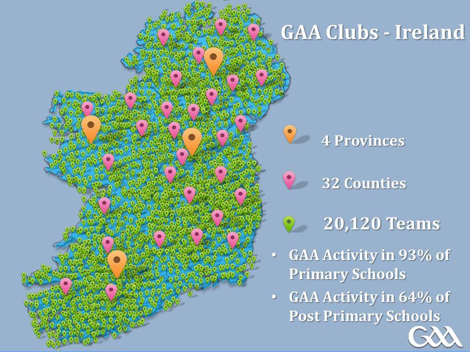 GAA Clubs - Ireland 32 Counties 4 Provinces 20,120 Teams GAA Activity in 93% of Primary Schools GAA Activity in 93% of Primary Schools GAA Activity in