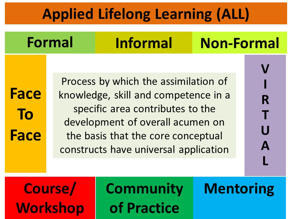 Applied Lifelong Learning (ALL) Face To Face VIRTUALVIRTUAL Formal Course/ Workshop MentoringCommunity of Practice Informal Non-Formal Process by which the assimilation of knowledge, skill and competence in a specific area contributes to the development of overall acumen on the basis that the core conceptual constructs have universal application